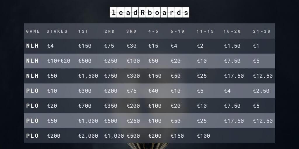 leadRboard chart webwk2 1024x5121 1