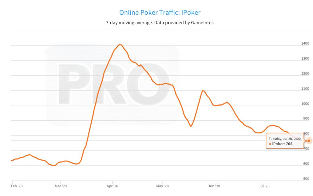 ipoker cash game traffic july 2020