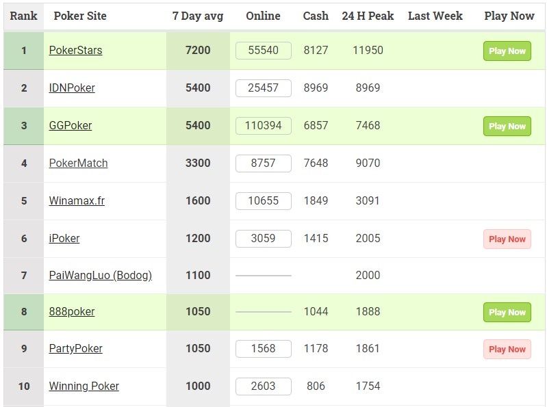 pokerscout ranking